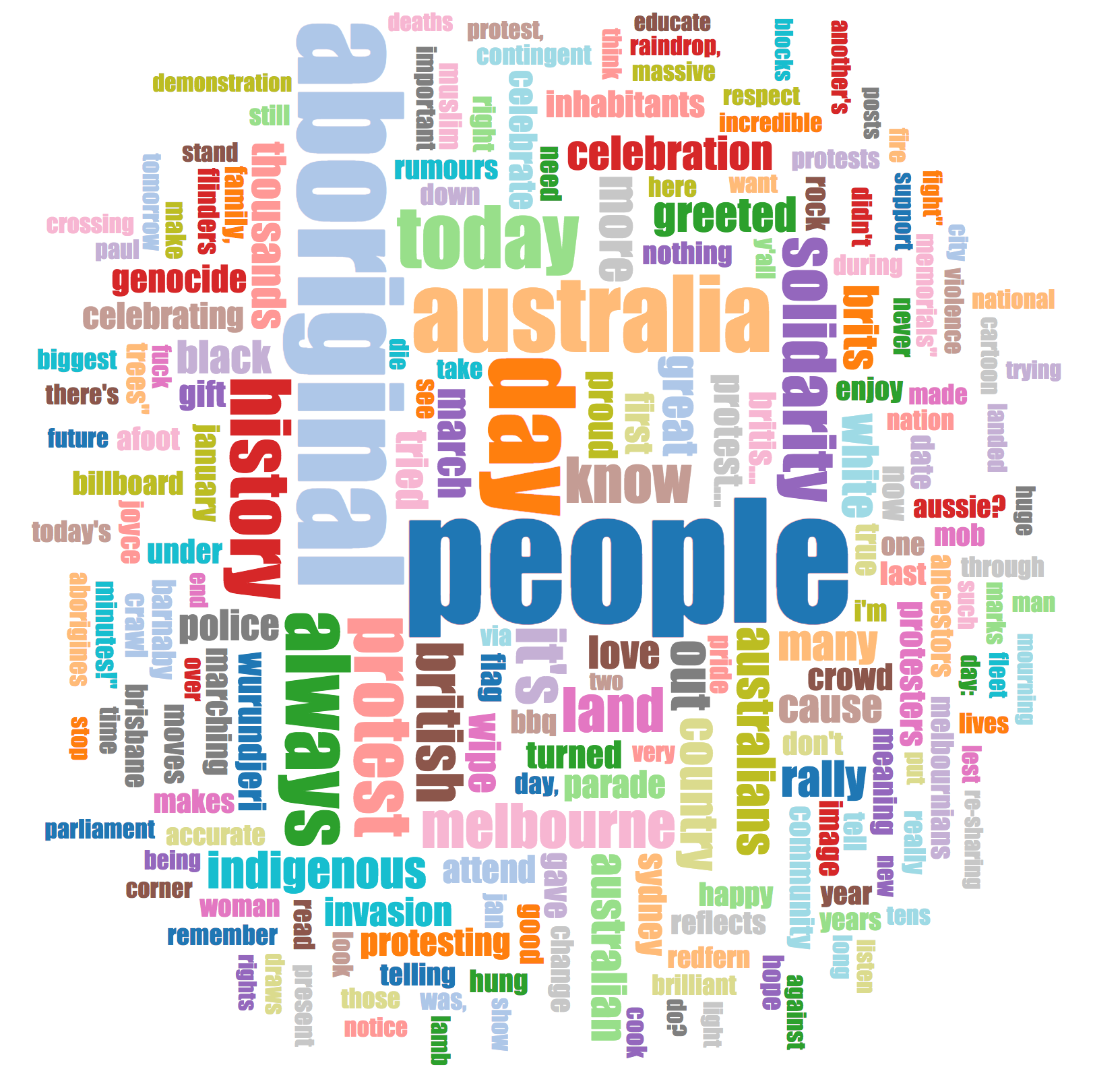 Word cloud of #invasionday tweets created by Twarc
