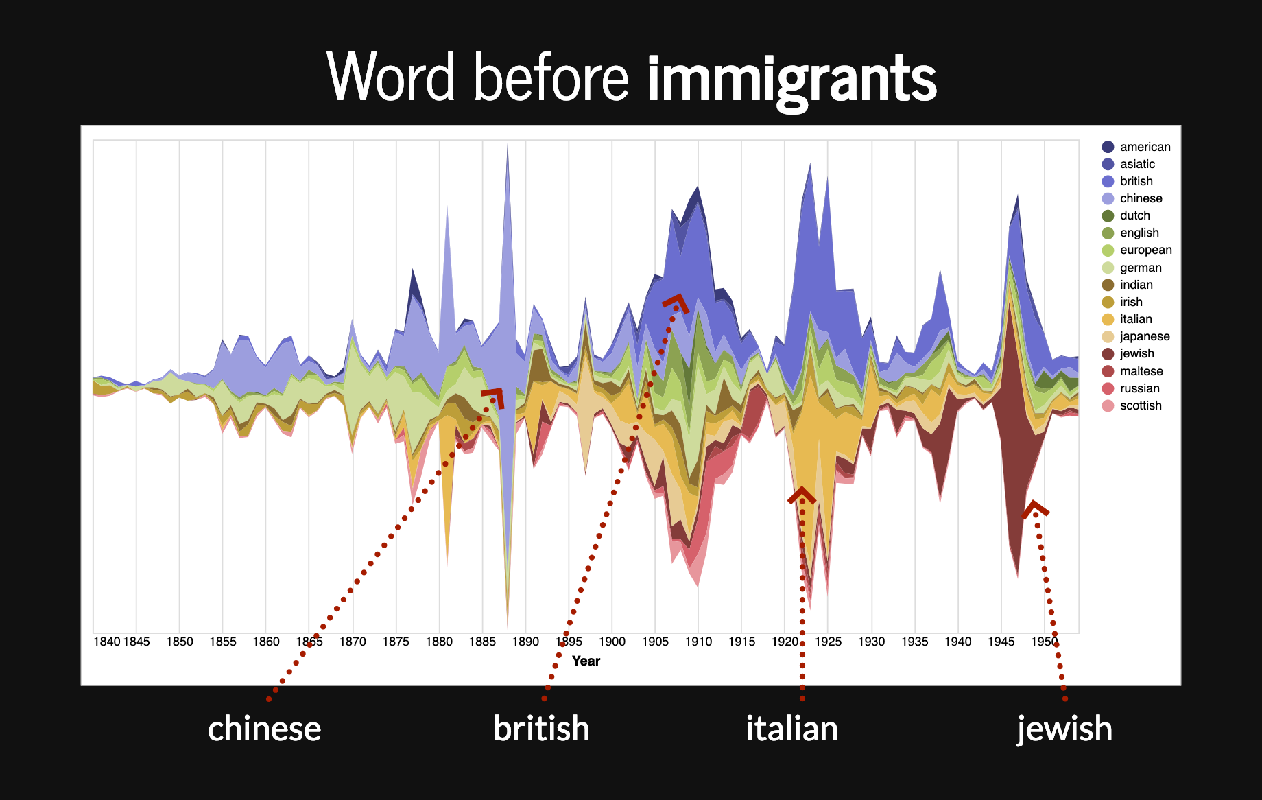 Words appearing before immigrants relating to ethnic or national origin