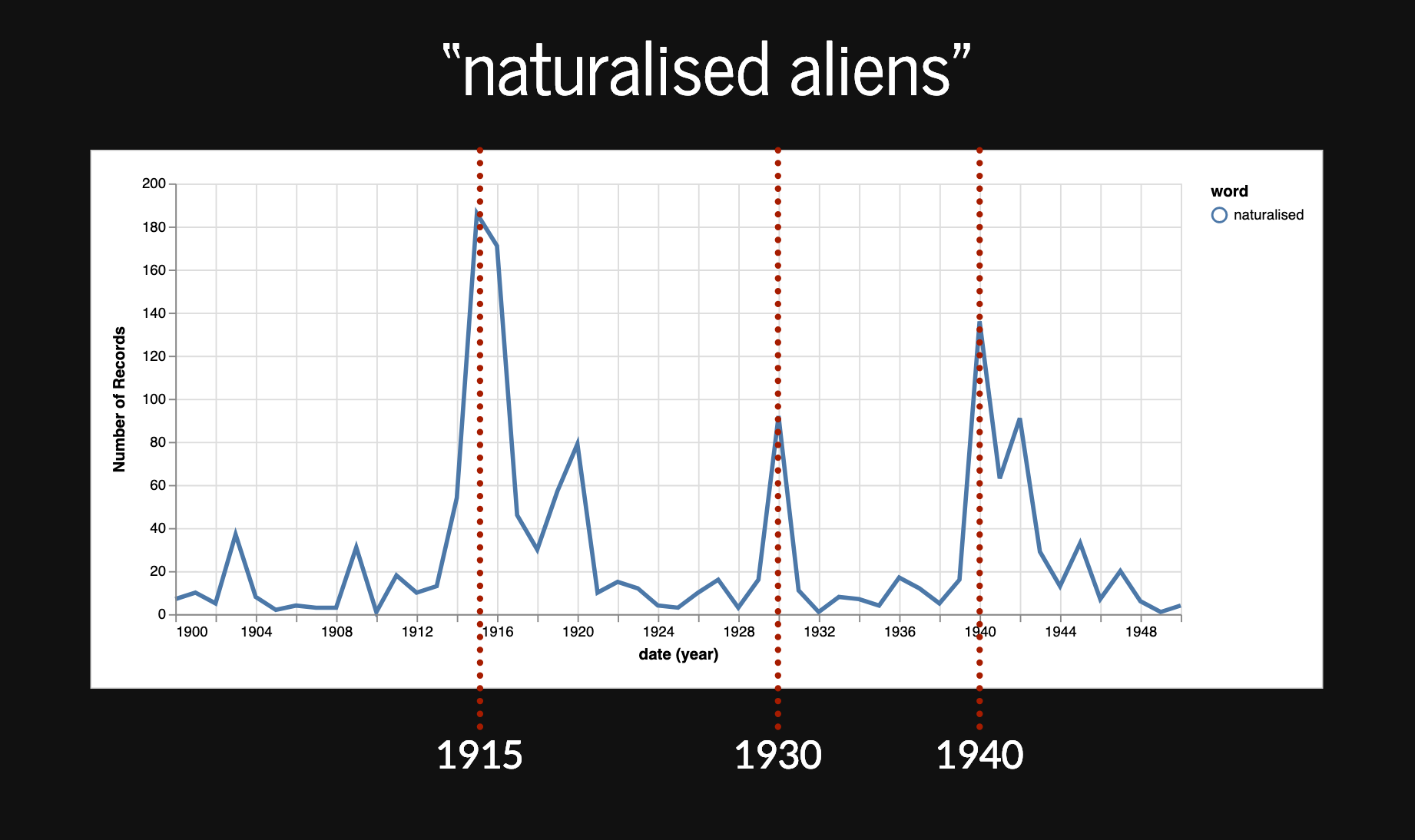 Frequency of naturalised aliens over time