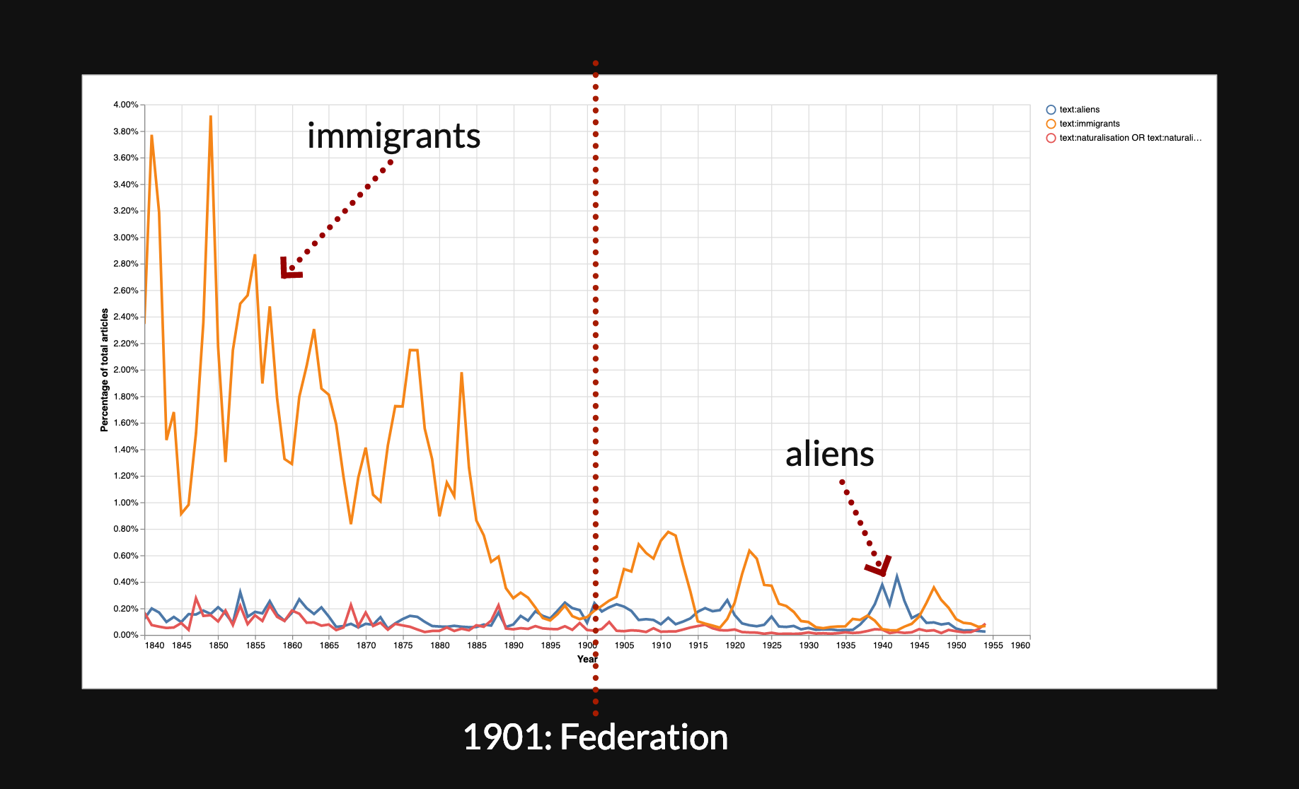Chart comparing frequency of aliens and immigrants in Trove newspapers