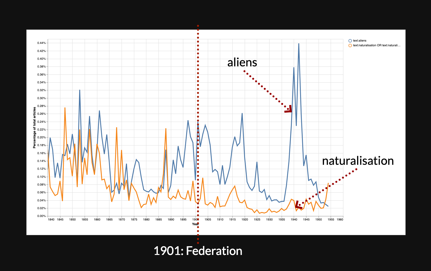 Chart comparing frequency of aliens and naturalisation in Trove newspapers