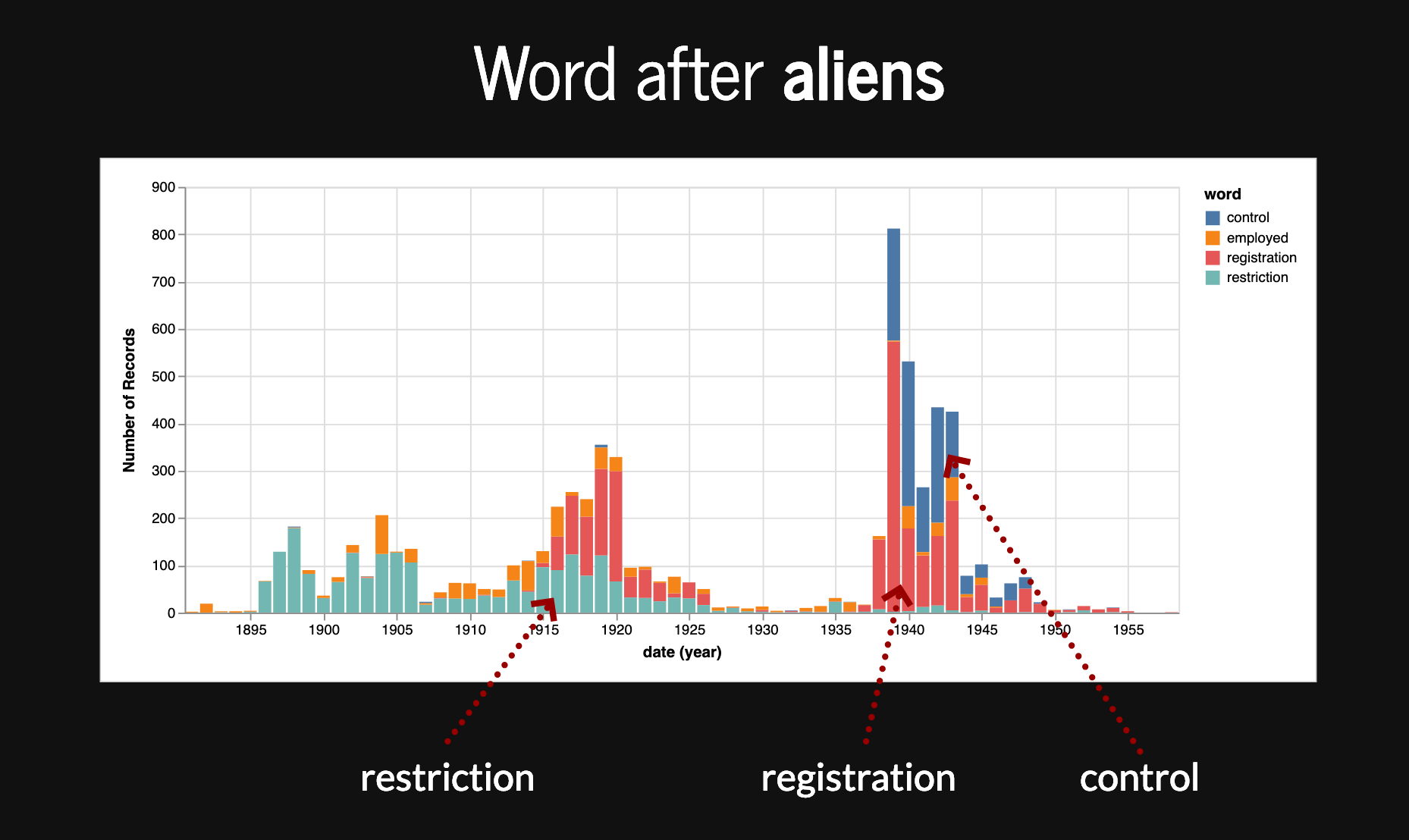 Words after aliens over time