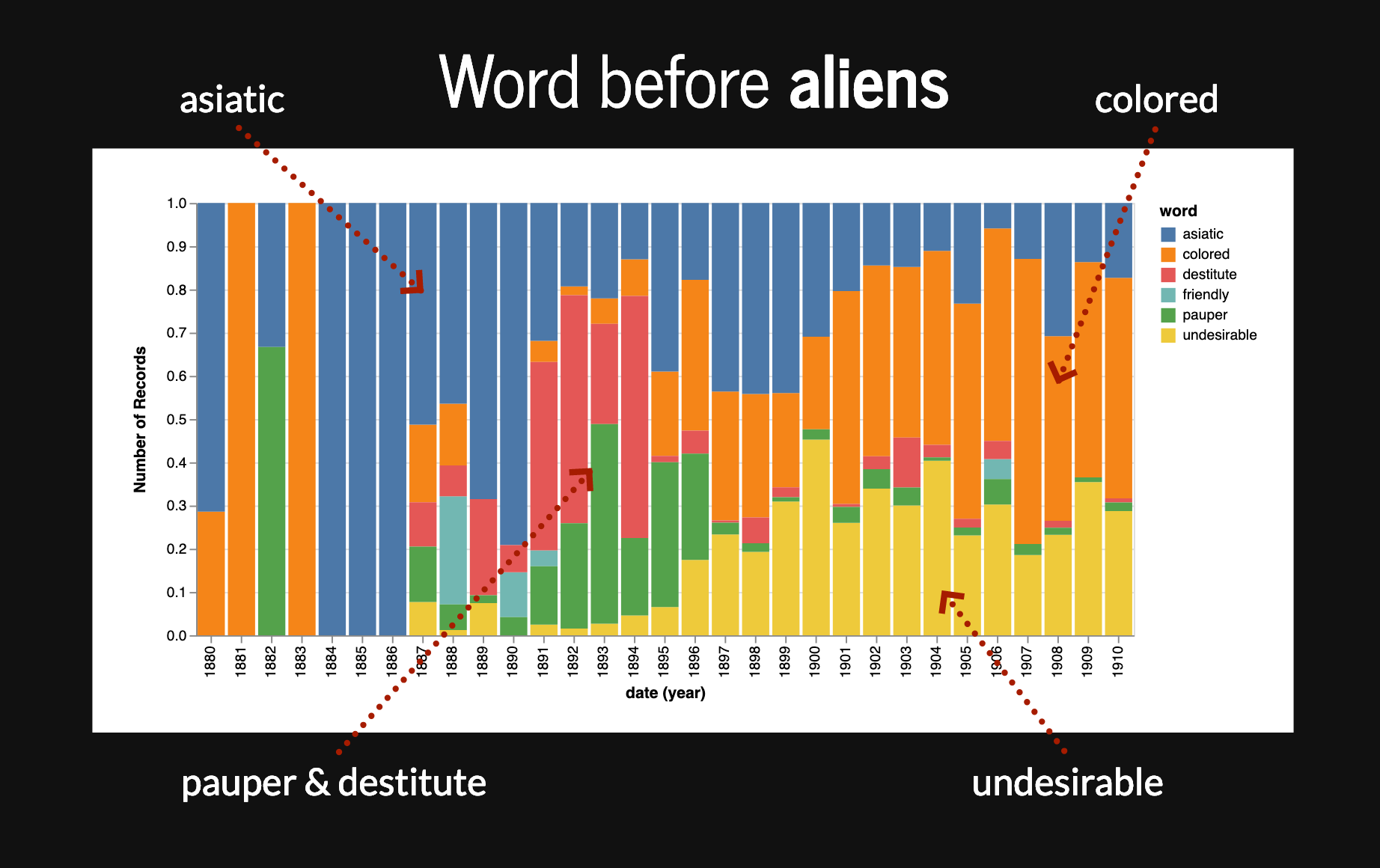 Words appearing before aliens plotted by date and proportion