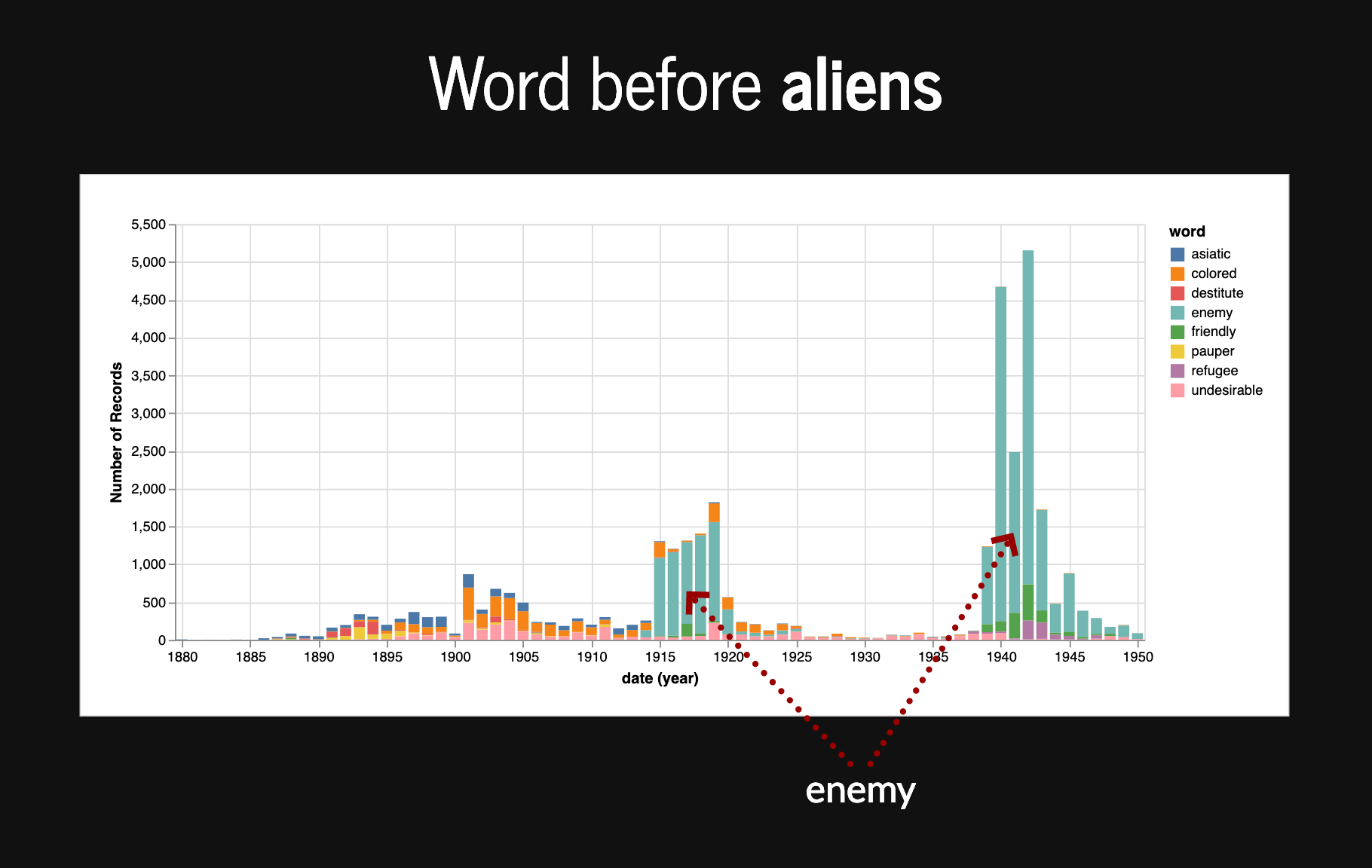 Words appearing before aliens plotted by date and frequency