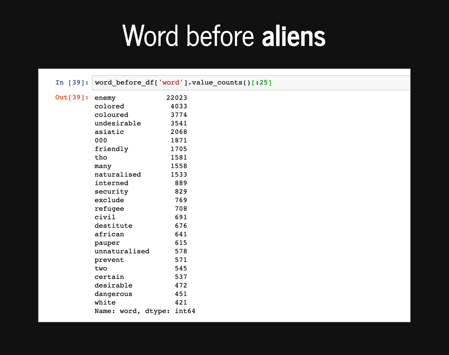 List of words appearing before aliens by frequency