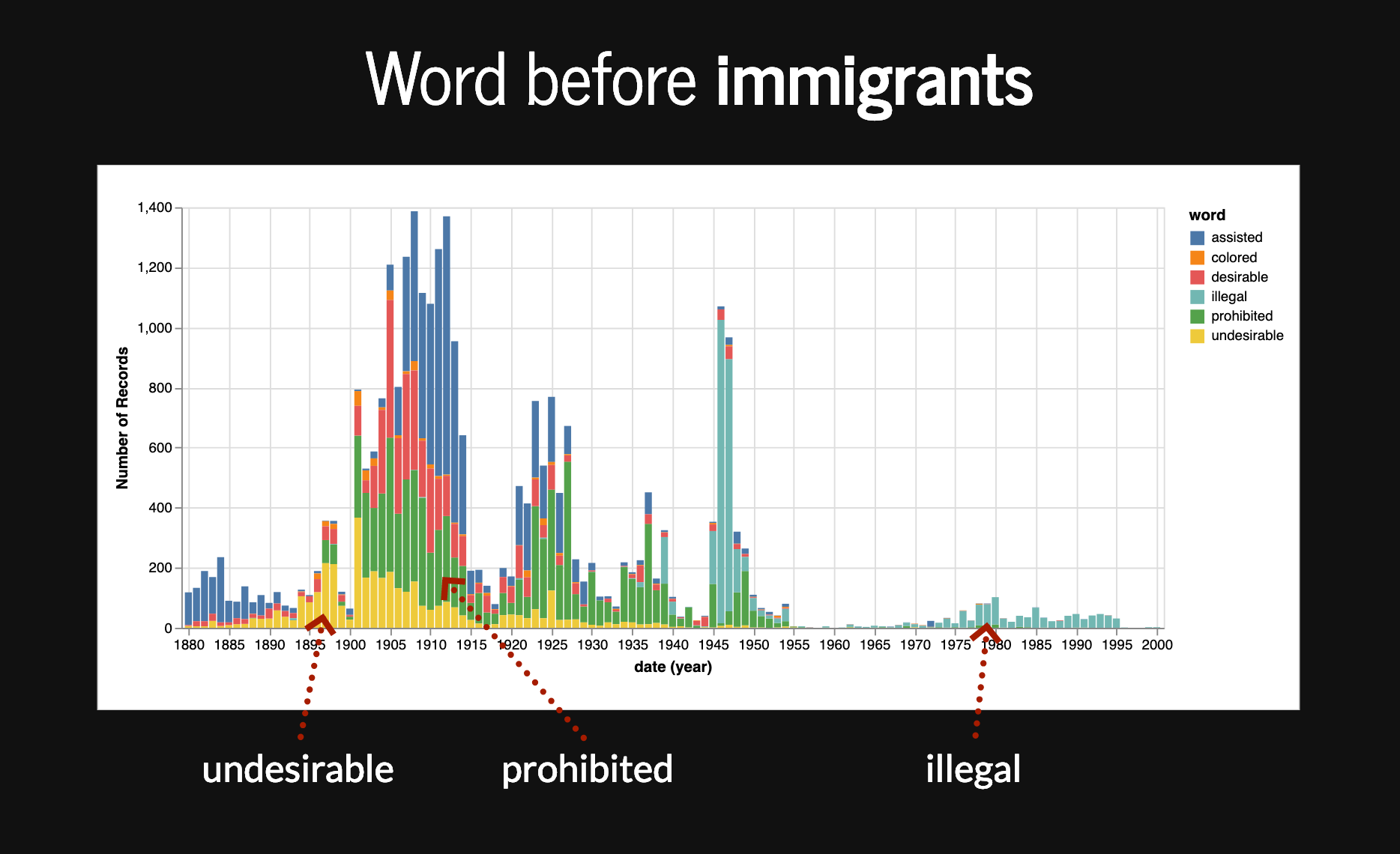 Words appearing before immigrants plotted by date and frequency